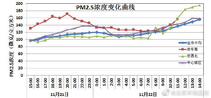 今日我市发生中-重度污染过程,14时PM2.5均值升至5级重度污染级别