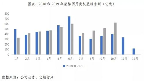 离2020年还有30天,TOP1房企三大信号彰显综合实力