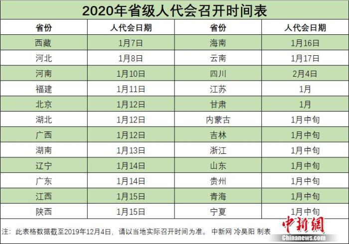 2020年省级两会时间陆续公布 1月份扎堆召开