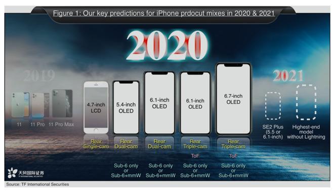 郭明錤预测苹果明年发5款iPhone,4款支持5G