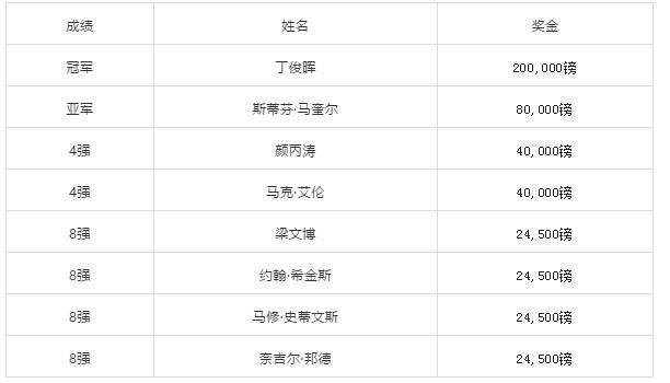 丁俊晖英锦赛冠军什么情况 丁俊晖世界排名将提升至第9位