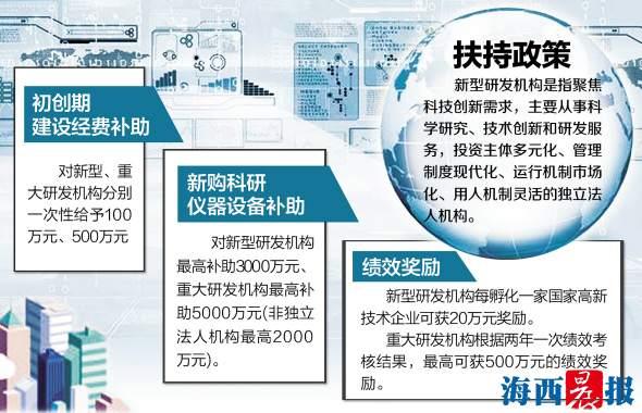 厦门扶持新型研发机构建设 最高可获5000万补助
