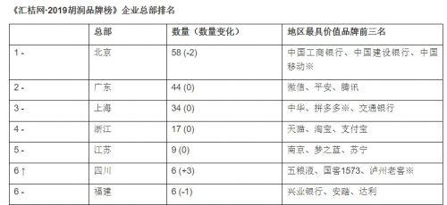 ▲《2019胡润品牌榜》12月12日发布,上海新消费的代表企业之一拼多多新晋入选上海地区最具价值的品牌前三名