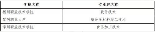 """197所院校入選""""雙高計劃""""名單,福建有5所"""