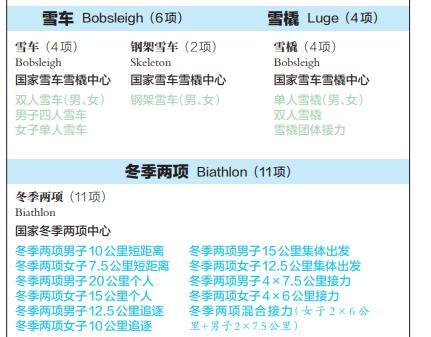 北京2020冬�W��比��目名�Q�l布:7��大� 109��小�