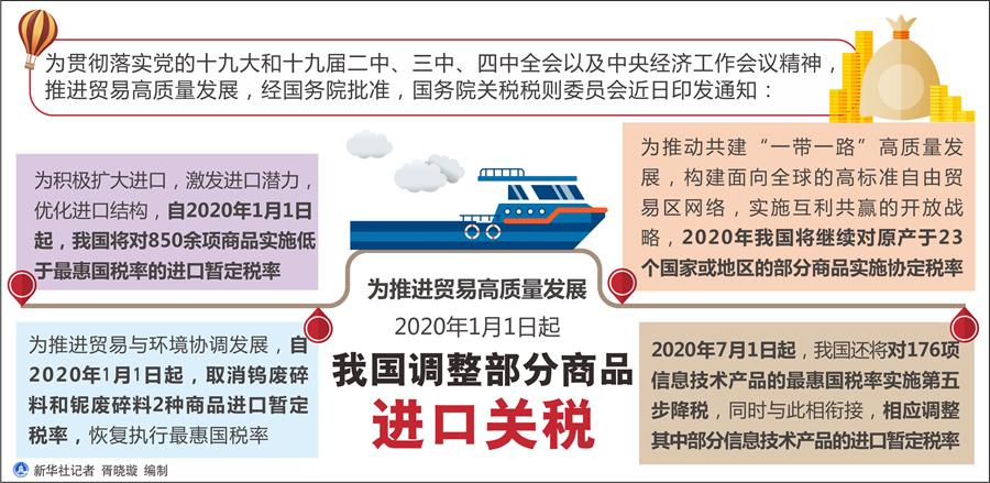 """享""""全球好货""""2020年中国调整部分商品进口关税"""