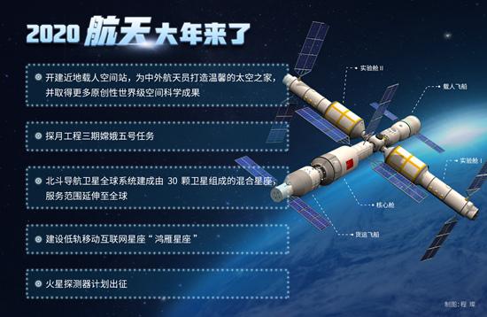 2020中国将迎航天大年 开启空间站时代