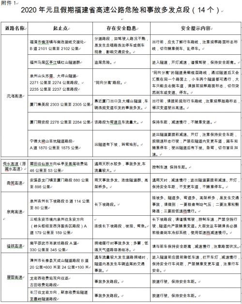 福建交警发布2020年元旦假期福建省交通安全出行提示