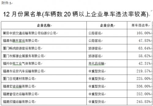"""福建交警公布十二月份全省道路运输企业""""红黑榜"""""""