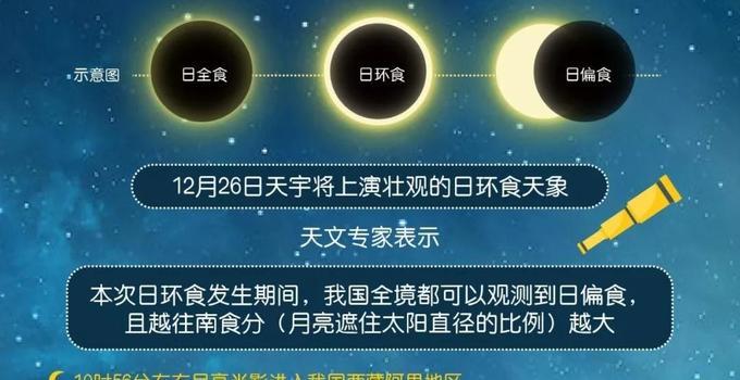 """""""金环日食""""今日上演!福州观测时间始于12时39分"""