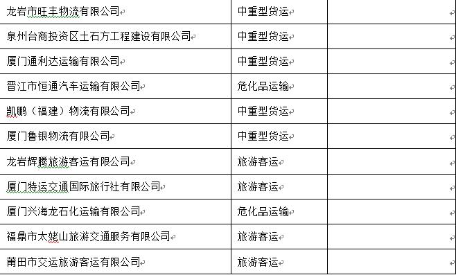 """澳门皇冠注册官网交警公布12月份全省就如此著急道路运输企业""""红黑榜"""""""