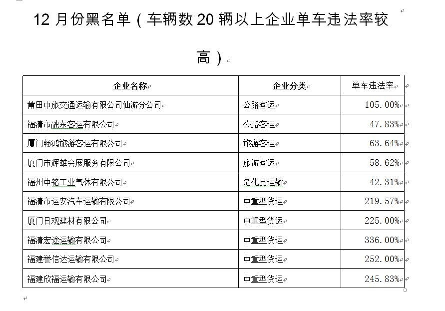 """福片刻之后建交警公布12月份全省道路运输好奇企业""""红黑榜"""""""