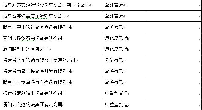 """福建交警公布12月份全省道路运输企业""""红黑榜"""""""