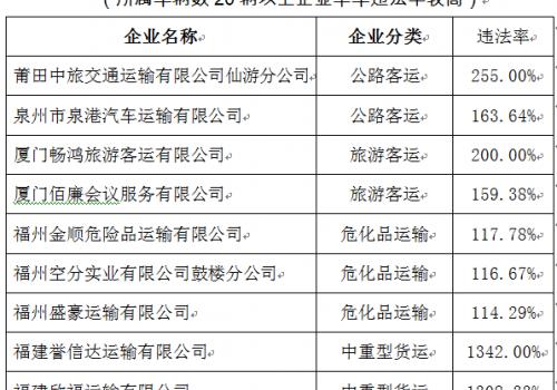 福建交警曝光2019年第四季度全省10大高风险运输企业