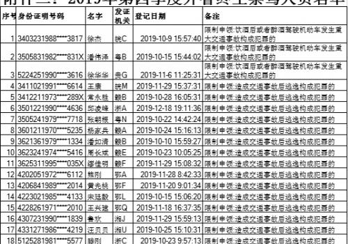 福建交警曝光2019年第四季度98名终生禁驾人员