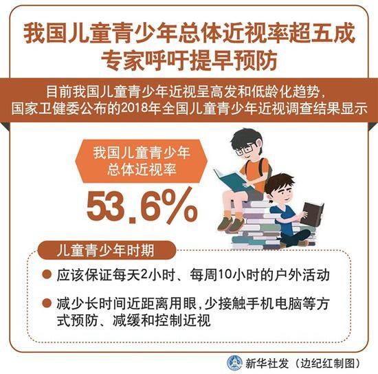 我國兒童青少年總體近視率超五成 專家呼吁提早預防