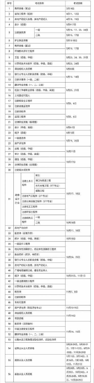 2020年考证时间表出炉 56项职业资格考试具体日期