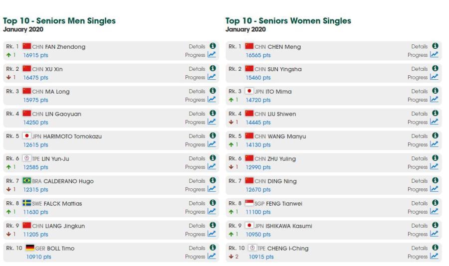 国际乒联公布1月世界排名:樊振东重返世界第一 陈梦则稳坐女子世界第一