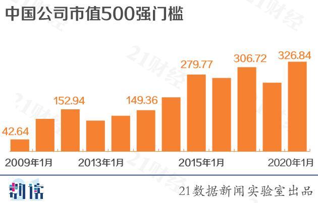 中国公司市值500强:阿里腾讯前二 百度掉出前20