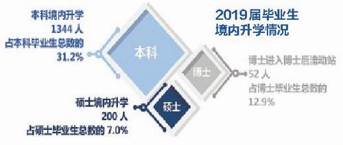 厦门大学发布2019届毕业生年度就业质量报告