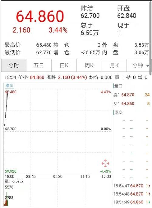 金融市场大震荡黄金原油大涨 美国股指期货大跌