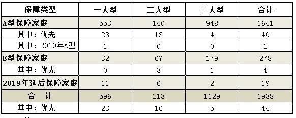 注意啦!福州四城區公租房14日開始配租選房