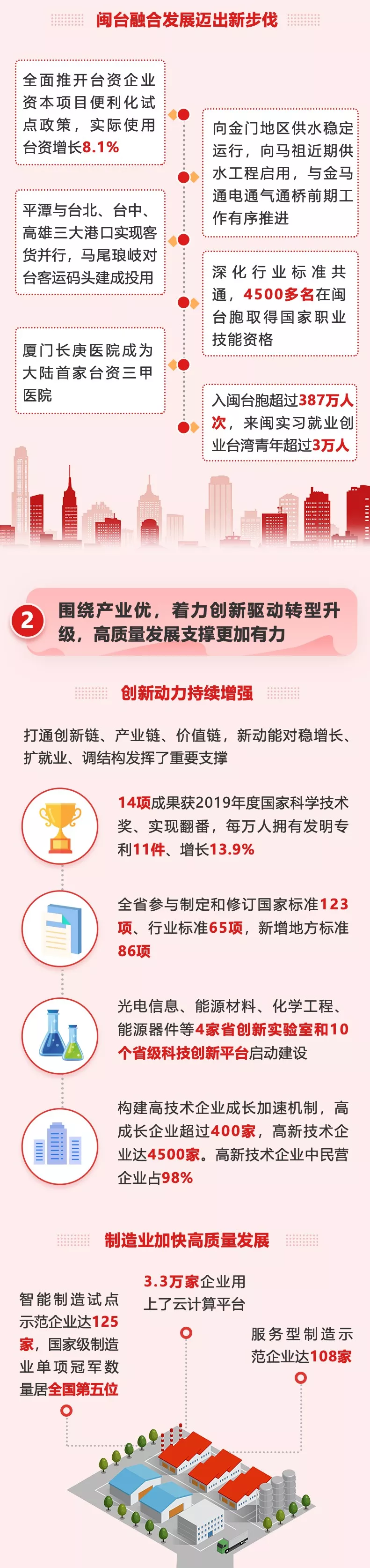 一图读懂福建省政府工作报告