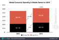 2019年全球消費者在手游上花617億美元