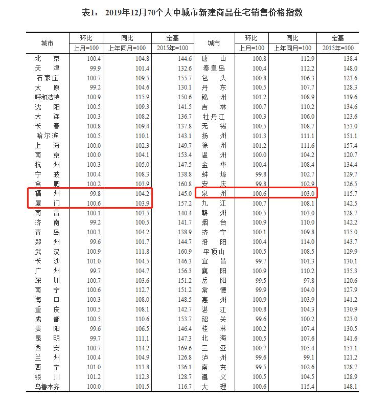 12月全國70成房價出爐:福州新房價格下跌,二手房價格上漲