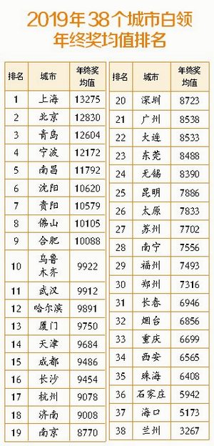 2019年厦门白领年终奖满意度指数居全国第九