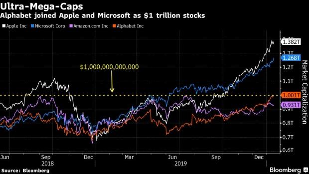 美国第四家,谷歌母公司市值首破万亿美元