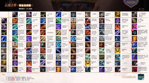 云頂之弈10.1版本裝備合成圖一覽 lol云頂之弈10.1新版本必看玩法攻略