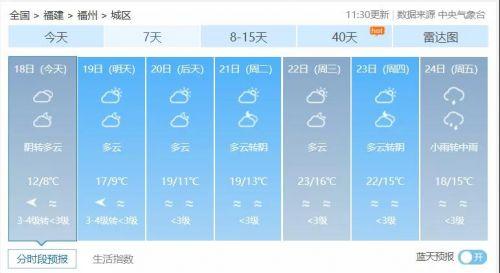 最高温仅13℃!福州小年这么冷,春节天气却是……