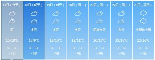 湿冷暴击!气温跳水!福州春节天气发货啦……