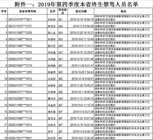 29人被终生禁驾!年关将至,福州交警严查这种行为!