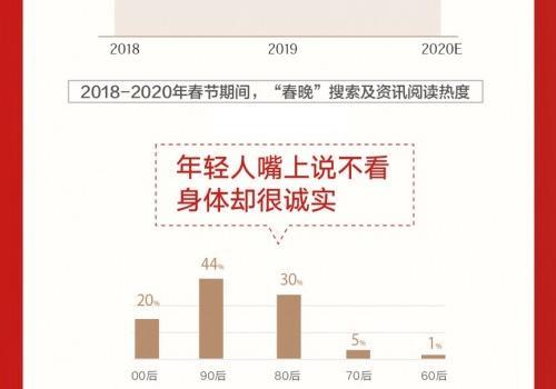 90后春节加班主力怎么回事?鼠年春节大数据报告说了什么内容介绍