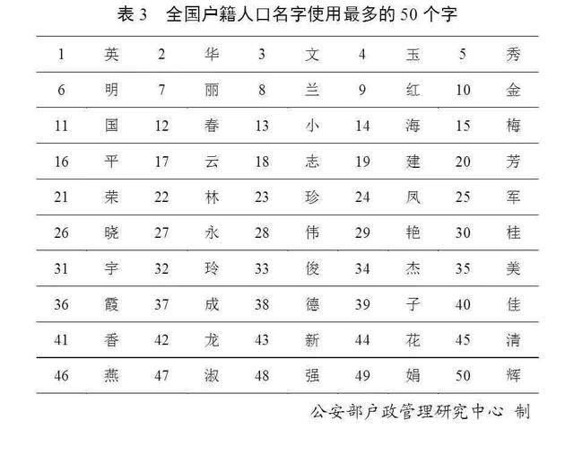 """2019年百家姓排名:王李张刘陈""""排前五"""