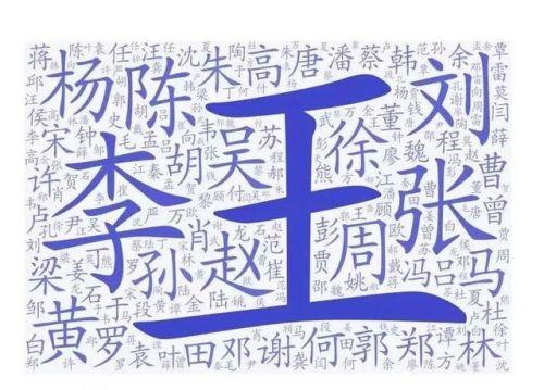 """2019年百家姓排名公布 """"王""""姓是全國第一大姓氏"""