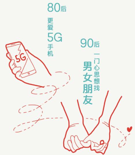 """苏宁年货节""""回家""""大数据:90后最想带对象回家"""