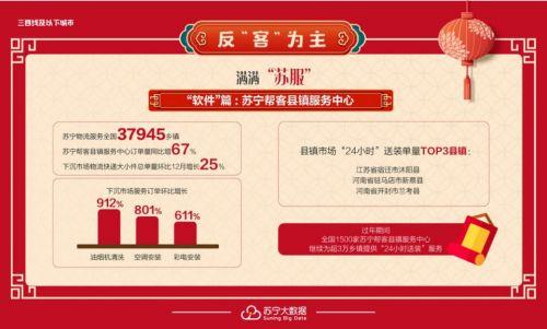 鼠年送礼大不同,苏宁大数据:智能产品销量激增2成成春节消费新宠