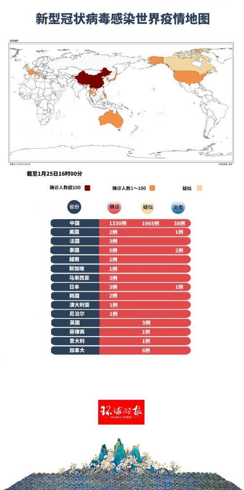 全球最新疫情地圖曝光!新型肺炎疫情最新情況:全球確診1353例!