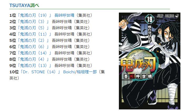 日本最新一周漫畫銷量榜出爐《鬼滅之刃》霸占