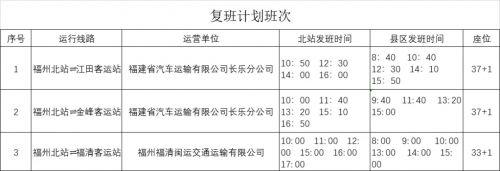 福州48条公交线路将恢复运营!市区往返长乐、福清客运恢复!