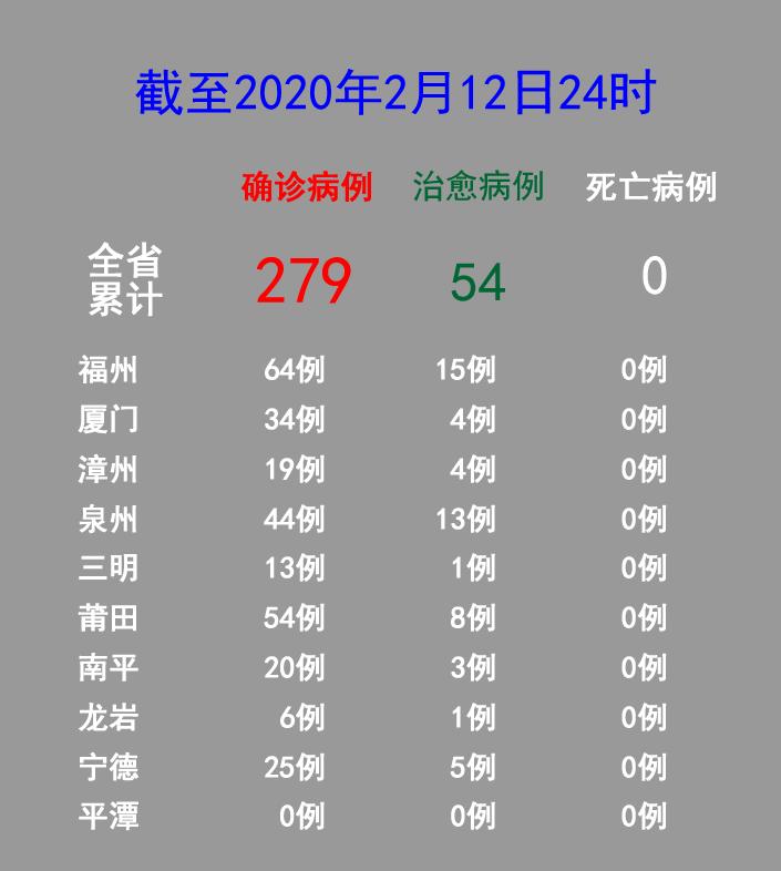 福建新增確診病例7例 累計確診病例279例