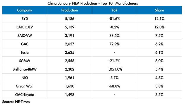 特斯拉成中国第五大电动汽车制造商 1月产2600辆
