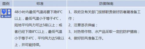 北京寒潮蓝色预警怎么回事?北京气温多少都为何发布寒潮蓝色预警