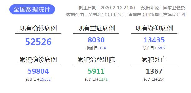 新冠肺炎疫情最新实时动态 截至2月13日湖北新增4823例累计51986例