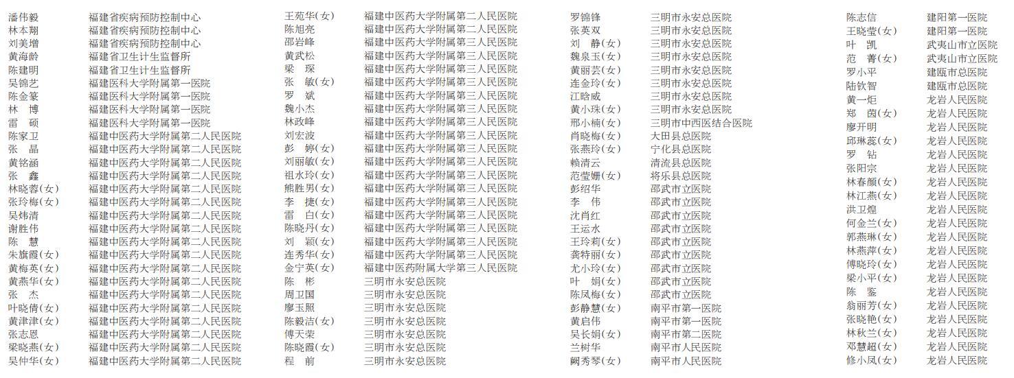 平凡英雄榜 出发!福建再派107名医疗队员支援湖北宜昌应对新冠肺炎疫情