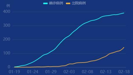北京新增6例新型肺炎!2月19日北京疫情最新消息确诊死亡人数通报