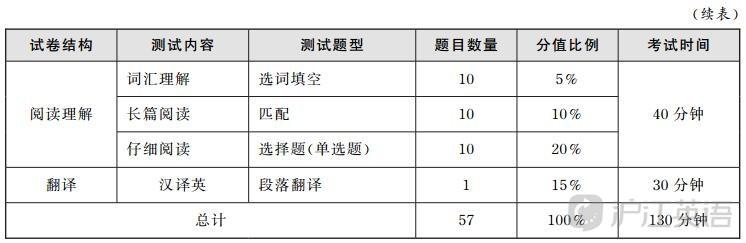 四六级英语成绩多少分过六级425分算过吗?2019年12月六级分数分值